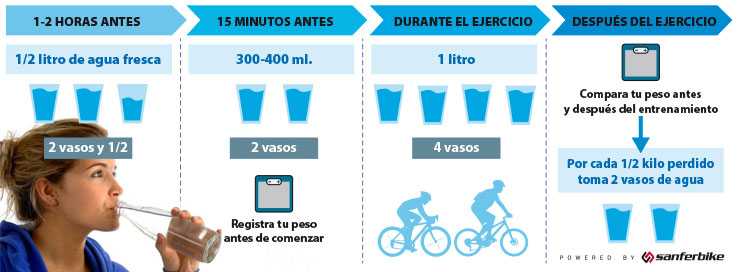 hidratacion y ciclismo